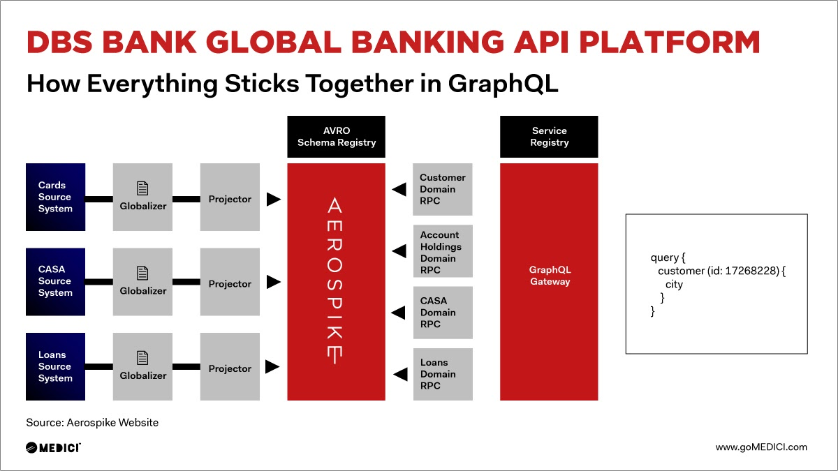 Diagram: How DBS Bank used Aerospike's solution in its new Global Banking API platform