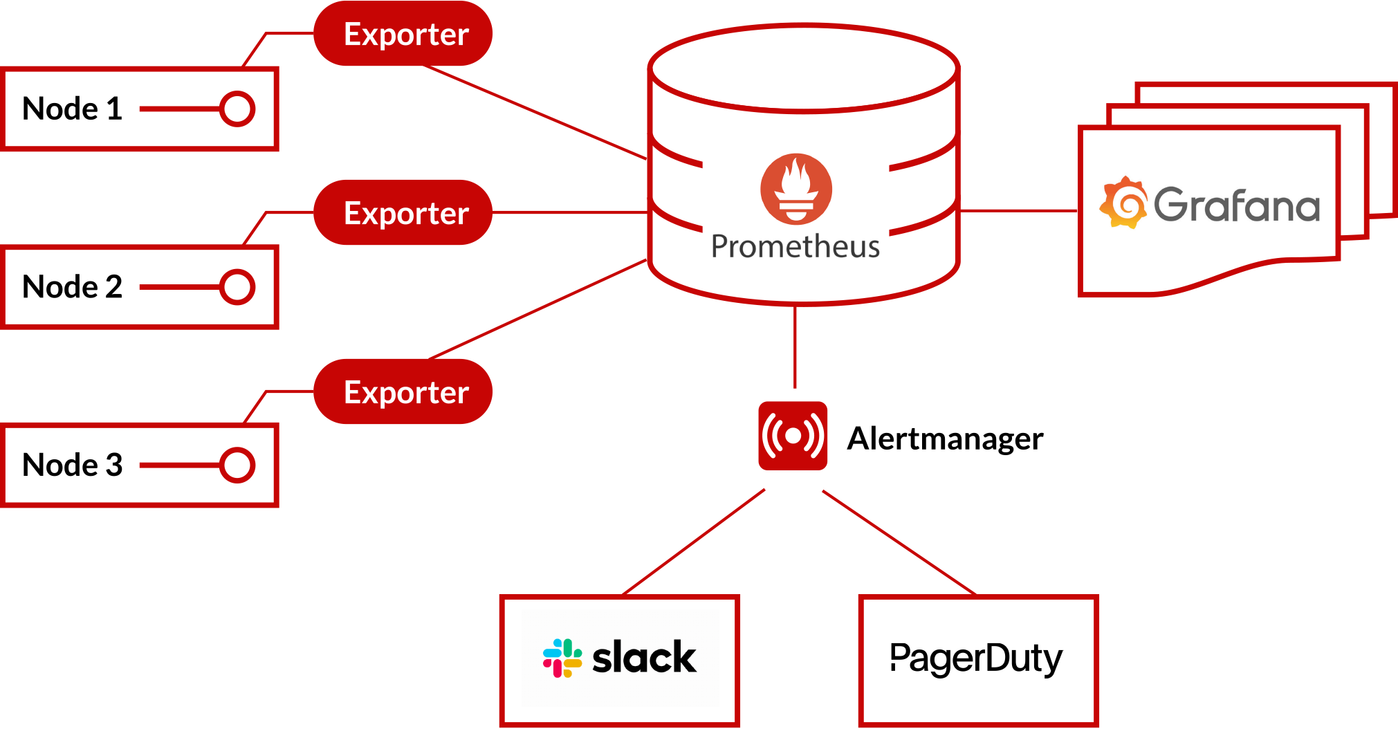 Aerospike Monitoring Stack diagram