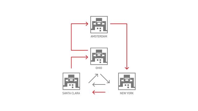 XDR Architecture Documentation