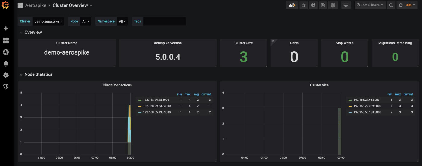 Grafana Cluster Overview