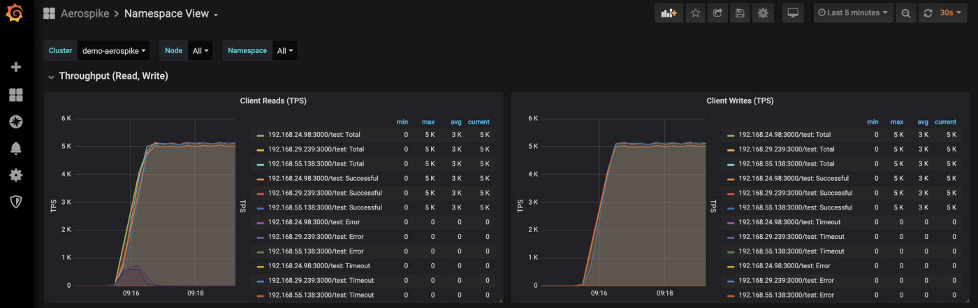 Grafana Namespace View: read and write metrics