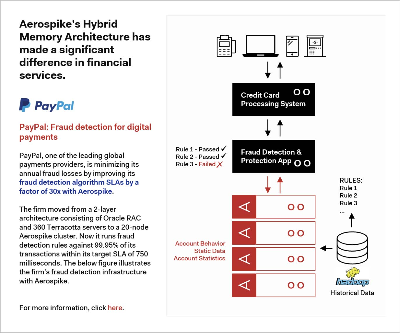 Aerospike's Hybrid Memory Architecture has made a significant differences in financial services.