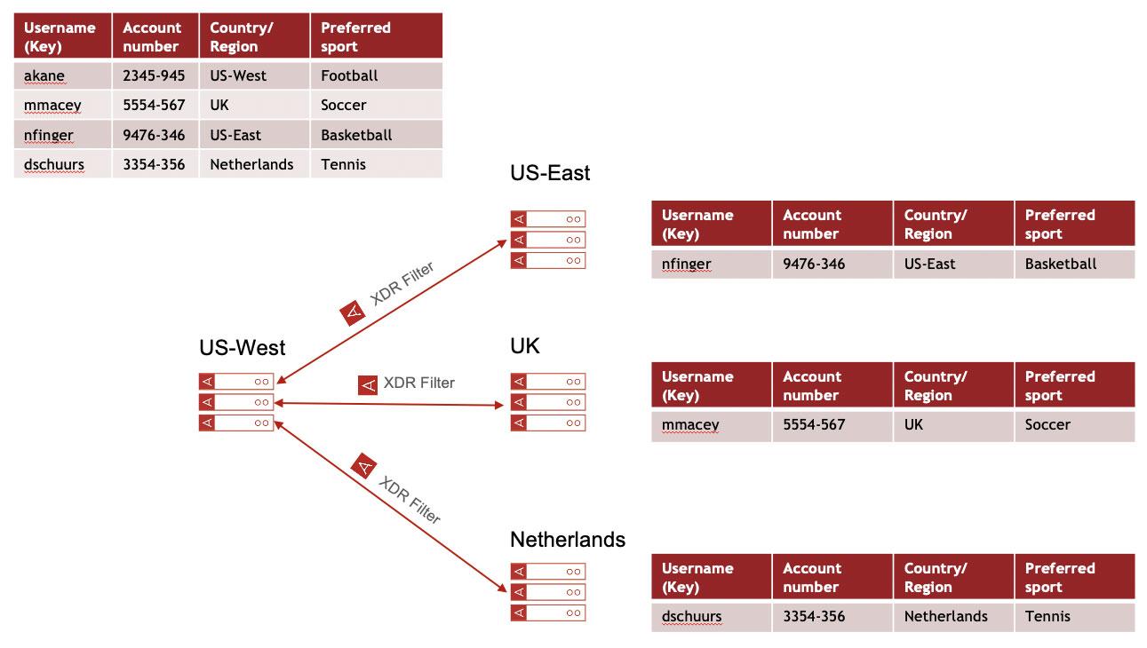 XDR Filtering diagram