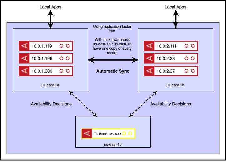 three AWS availability zones diagram