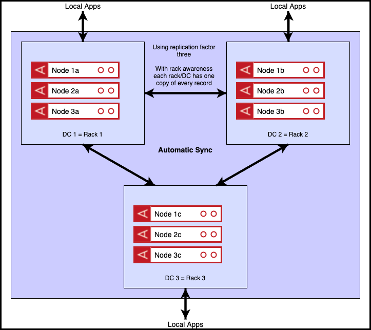 three data centres diagram
