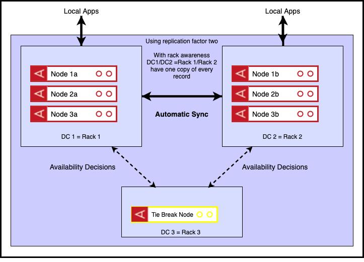 tie-break node diagram