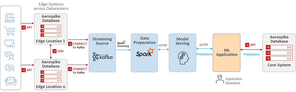 Creating a robust inference pipeline with Aerospike, Spark, and Kafka