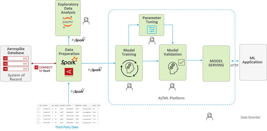 How Aerospike accelerates AI/ML training time