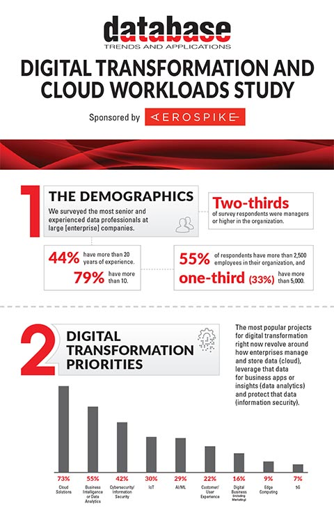 DBTA Digital Transformation and Cloud Workloads Study Infographic