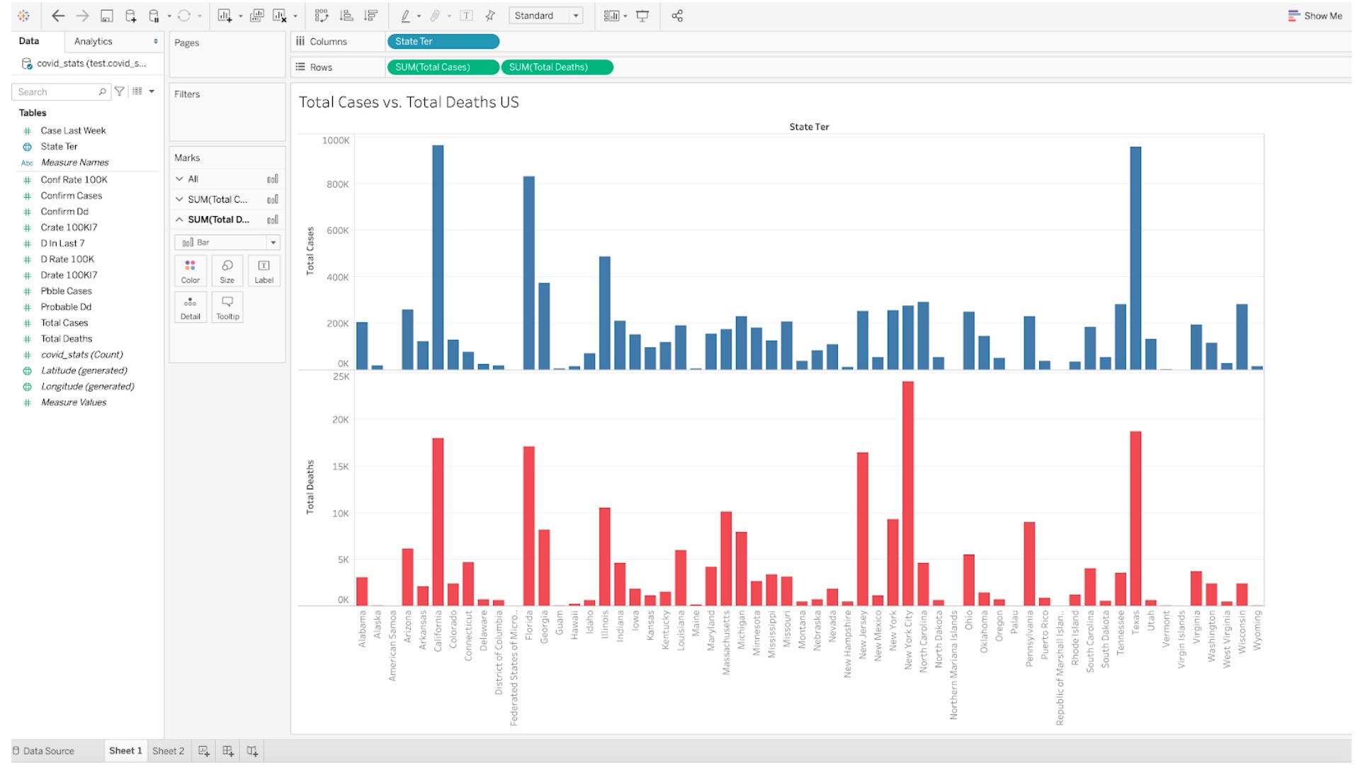 Tableau Dashboard showing COVID-19 correlation analysis of data stored in Aerospike