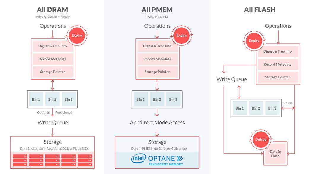 CacheDB Intel PMEM Architecture Diagram