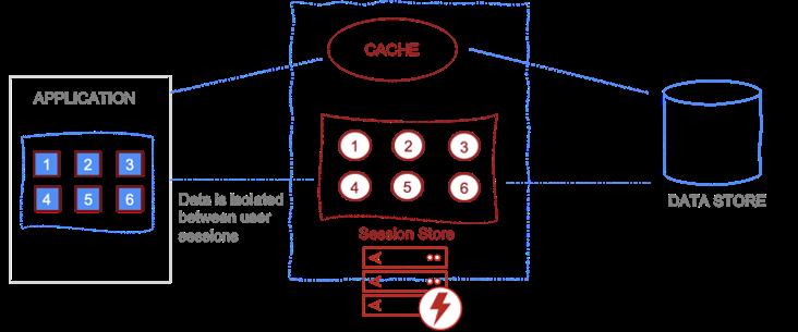 Diagram - Session Store
