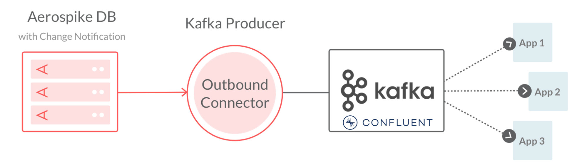Diagram - Connect for Kafka & Confluent - Source Connector utilizes Kafka Producer