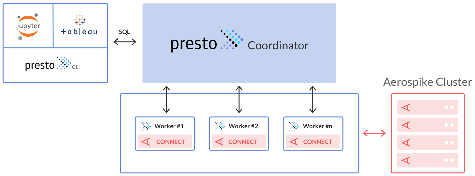 Presto: High-level architectural deployment