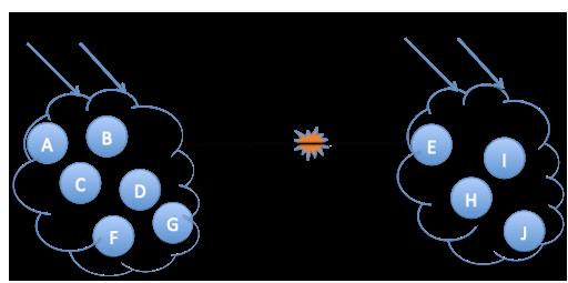 Diagram: Active-Active XDR is a permanent split-brain system