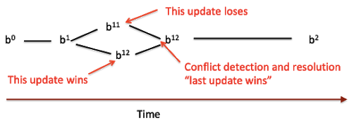 Diagram: Conflict detection and resolution example