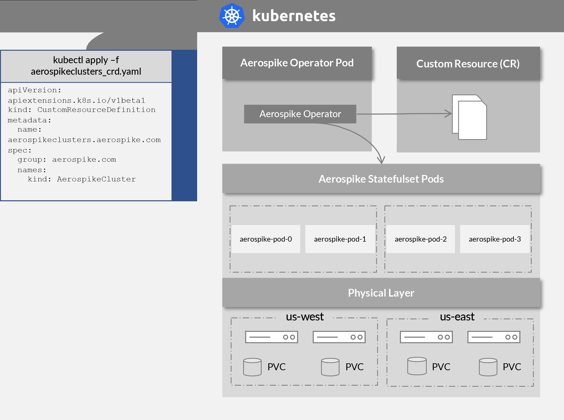 Aerospike Kubernetes Operator Architecture diagram